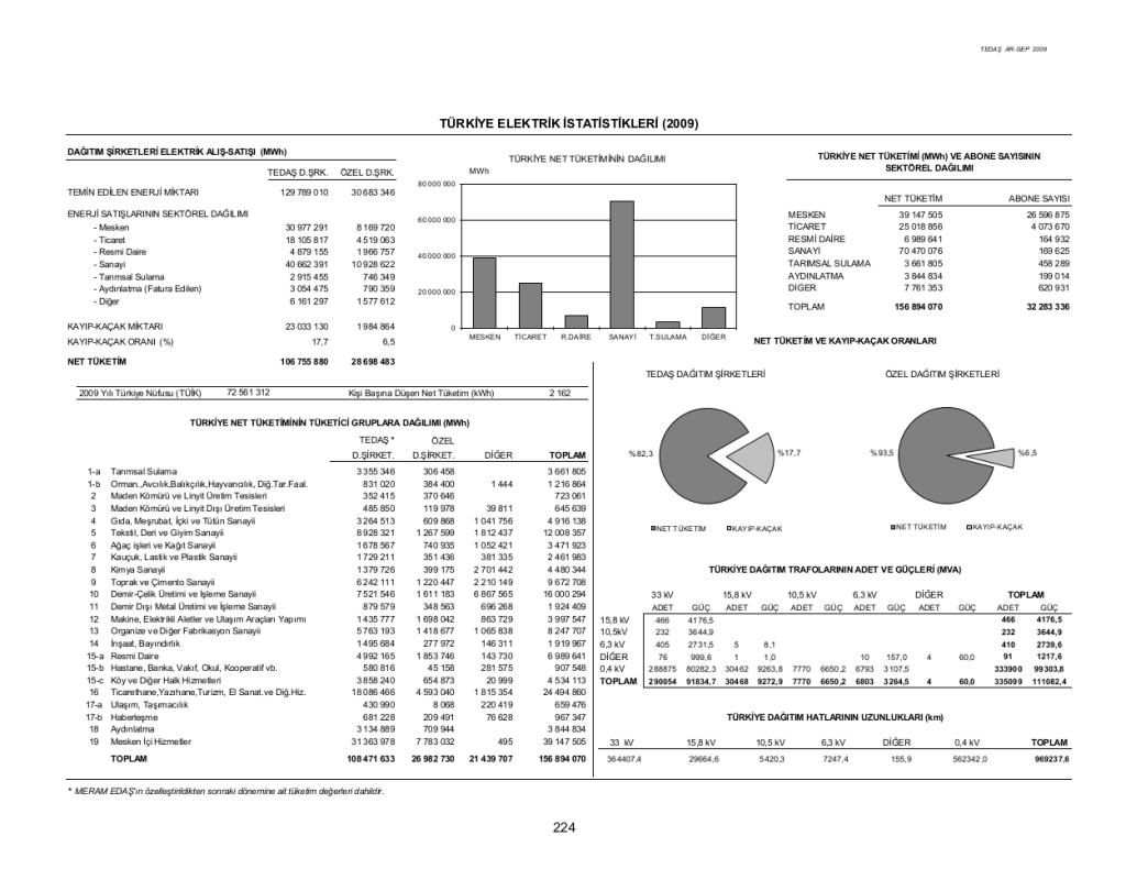 Elektrik İstatistikleri-Türkiye
